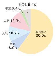 就職内定地区(4学科)※平成28年度実績